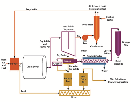 Drying Of Wastewater Solids
